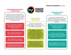 WIT Strategic Framework 2014-17